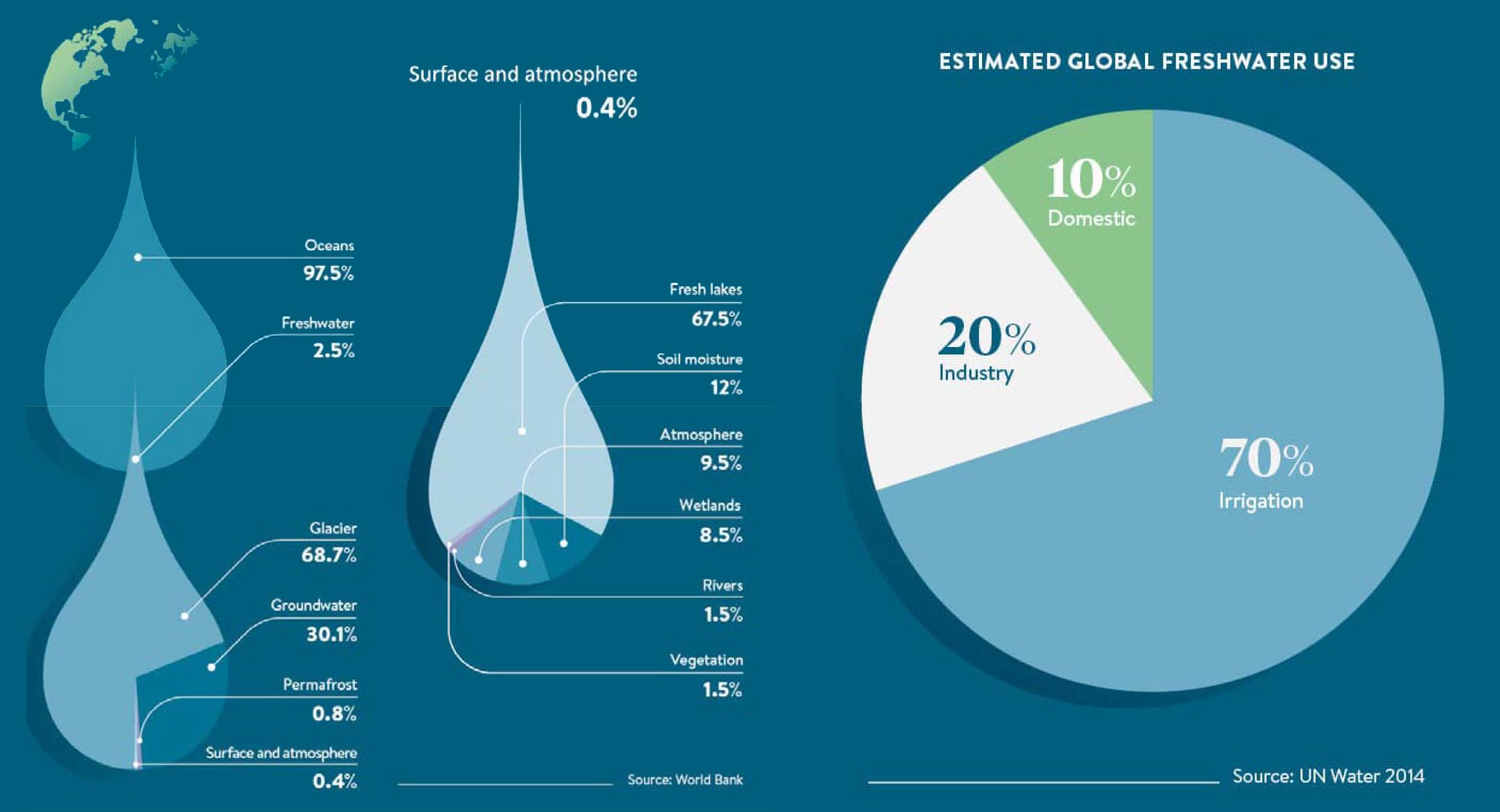 distribución del agua en el planeta